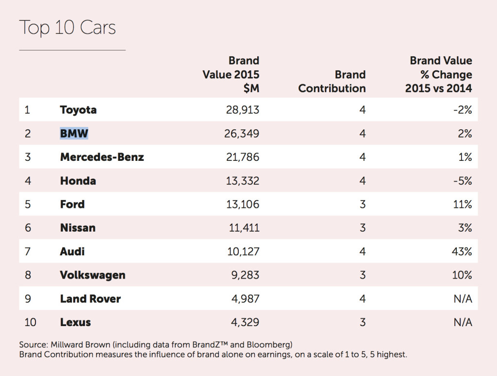 BrandZ-2015-Markenwert-Studie-Top-10-Autobauer-BMW