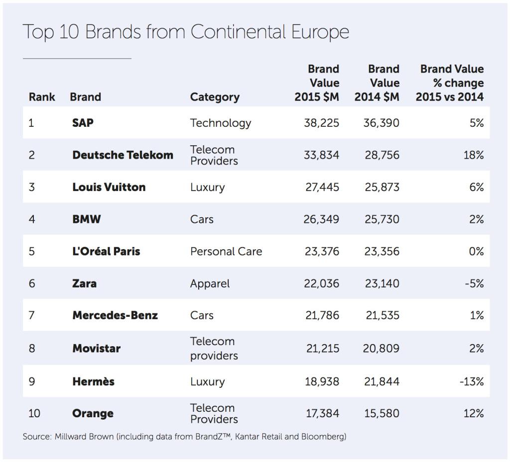 BrandZ-2015-Markenwert-Studie-Top-10-Europa
