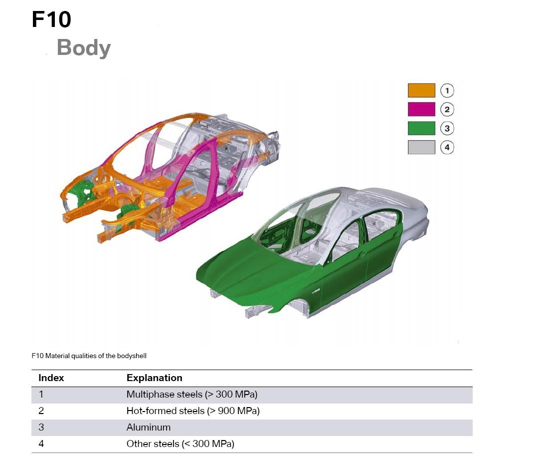 BMW Serie 5 F10 Metal Diagram
