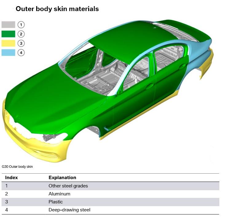 BMW Serie 5 G30 Metal Diagram Body