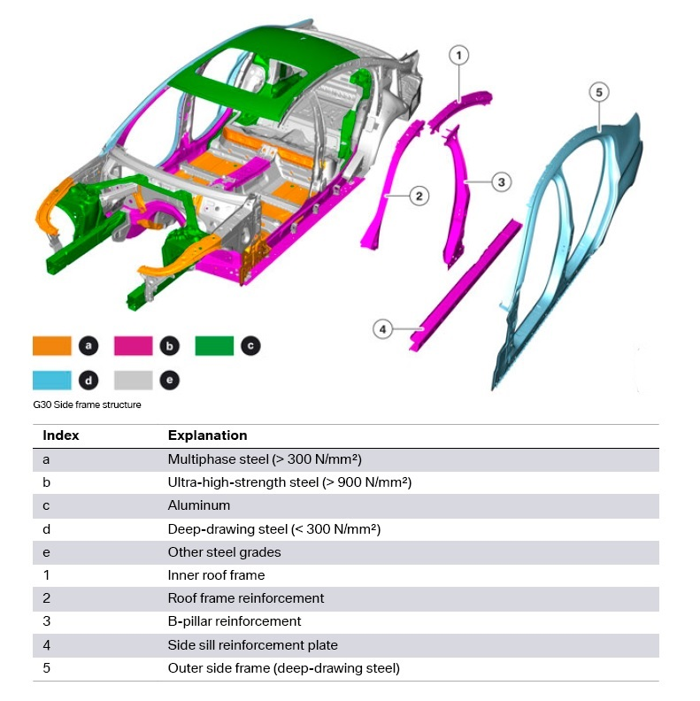 BMW Serie 5 G30 Metal Diagram