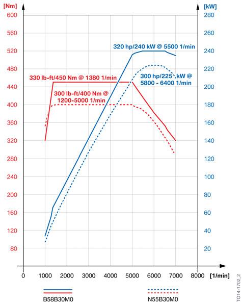 BMW B58-N55 Output Curve